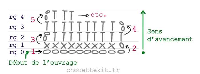 Comment Lire Un Diagramme Crochet Chouette Kit